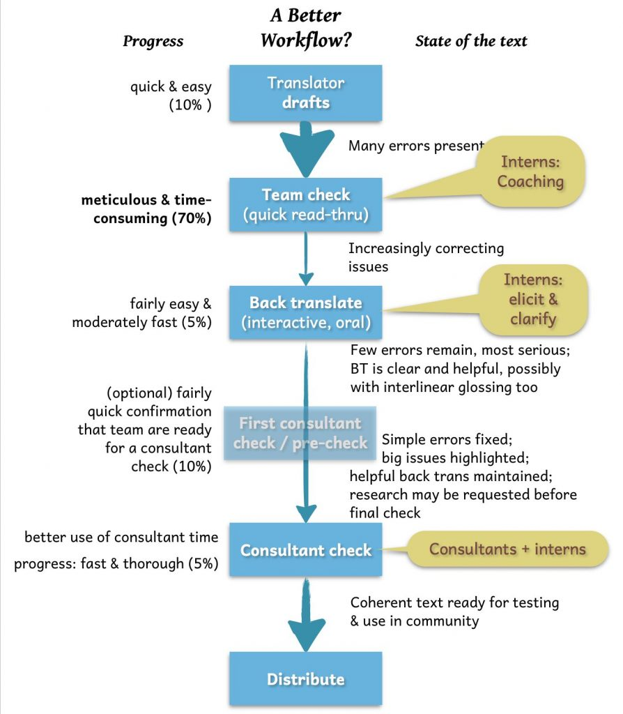 A better workflow