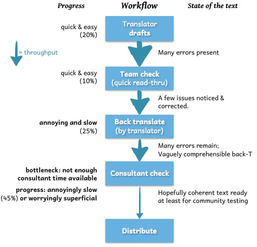 A diagram of the workflow as it currently seems to be